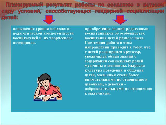 повышение уровня психолого-педагогической компетентности воспитателей и их тв...