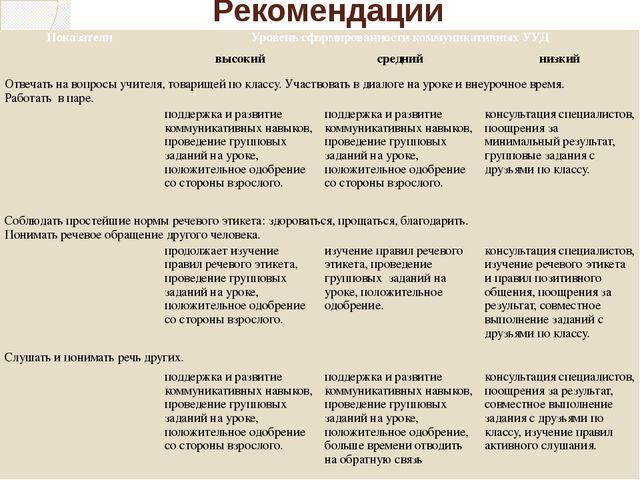 Рекомендации Показатели Уровень сформированности коммуникативных УУД высокий...
