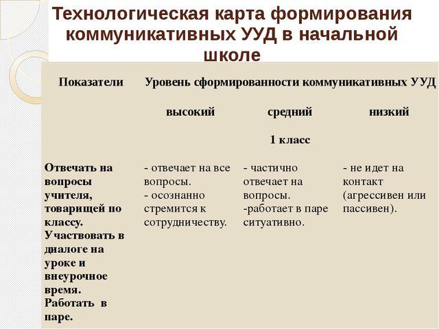 Технологическая карта формирования коммуникативных УУД в начальной школе Пока...
