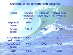 Основные характеристики океанов Океан Общая площадь, млн.км2 Средняя глубина,