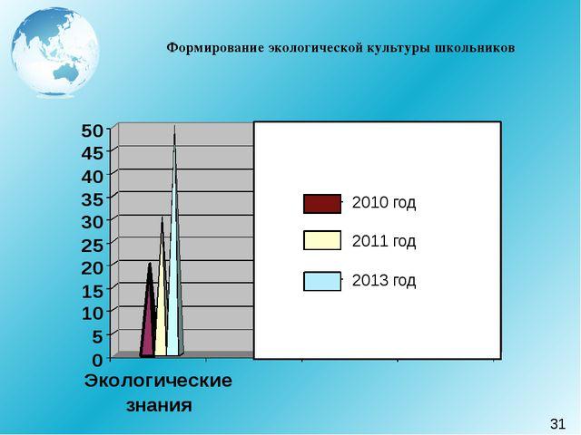Формирование экологической культуры школьников 2010 год 2011 год 2013 год 31