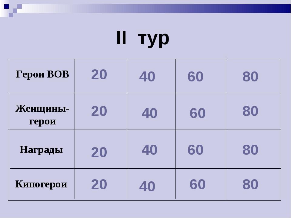 II тур 20 20 20 20 40 40 40 40 60 60 60 60 80 80 80 80 Герои ВОВ Женщины-геро...