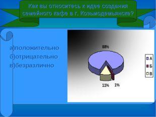 Как вы относитесь к идее создания семейного кафе в г. Козьмодемьянске? а)поло