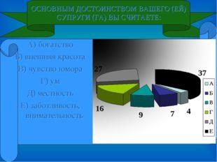 ОСНОВНЫМ ДОСТОИНСТВОМ ВАШЕГО (ЕЙ) СУПРУГИ (ГА) ВЫ СЧИТАЕТЕ: А) богатство Б) в