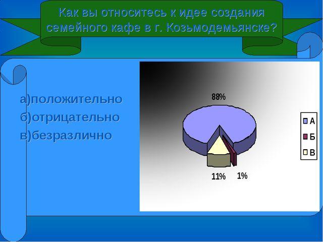 Как вы относитесь к идее создания семейного кафе в г. Козьмодемьянске? а)поло...