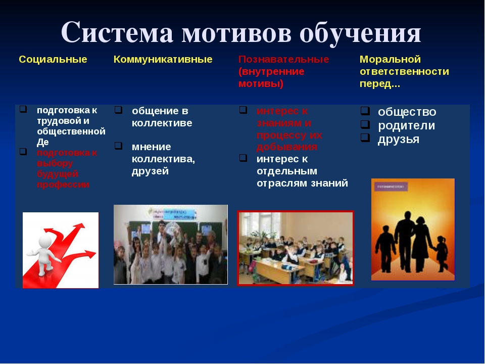 Система мотивов обучения Социальные Коммуникативные Познавательные (внутренни...