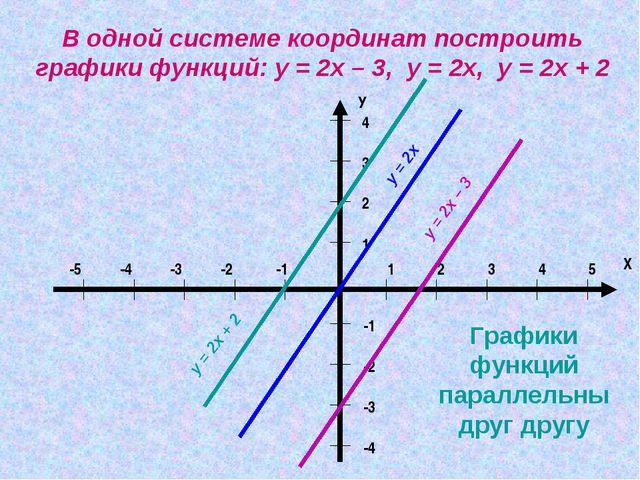 В одной системе координат построить графики функций: у = 2х – 3, у = 2х, у =...