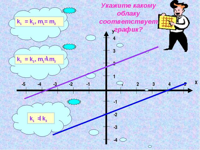 k1 = k2, m1= m2 k1 = k2 k1 = k2, m1= m2 Укажите какому облаку соответствует г...