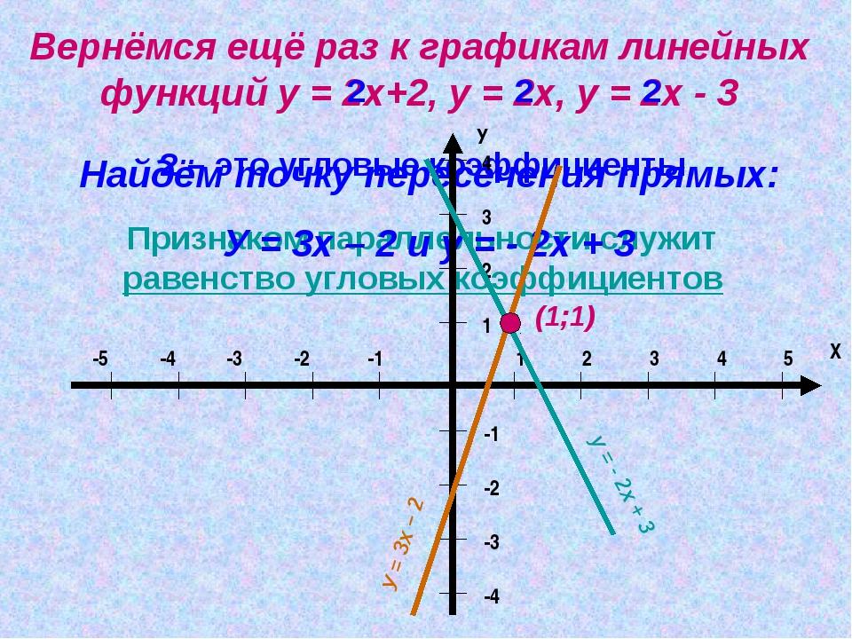 Вернёмся ещё раз к графикам линейных функций у = 2х+2, у = 2х, у = 2х - 3 2 2...