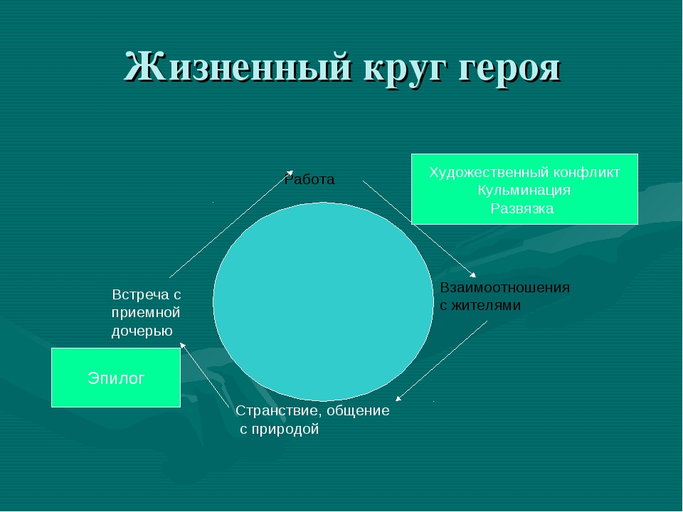 Жизненный круг героя Работа Взаимоотношения с жителями Странствие, общение с...