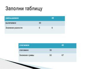 Заполни таблицу уменьшаемое 48 вычитаемое 30 Значение разности 5 6 слагаемое
