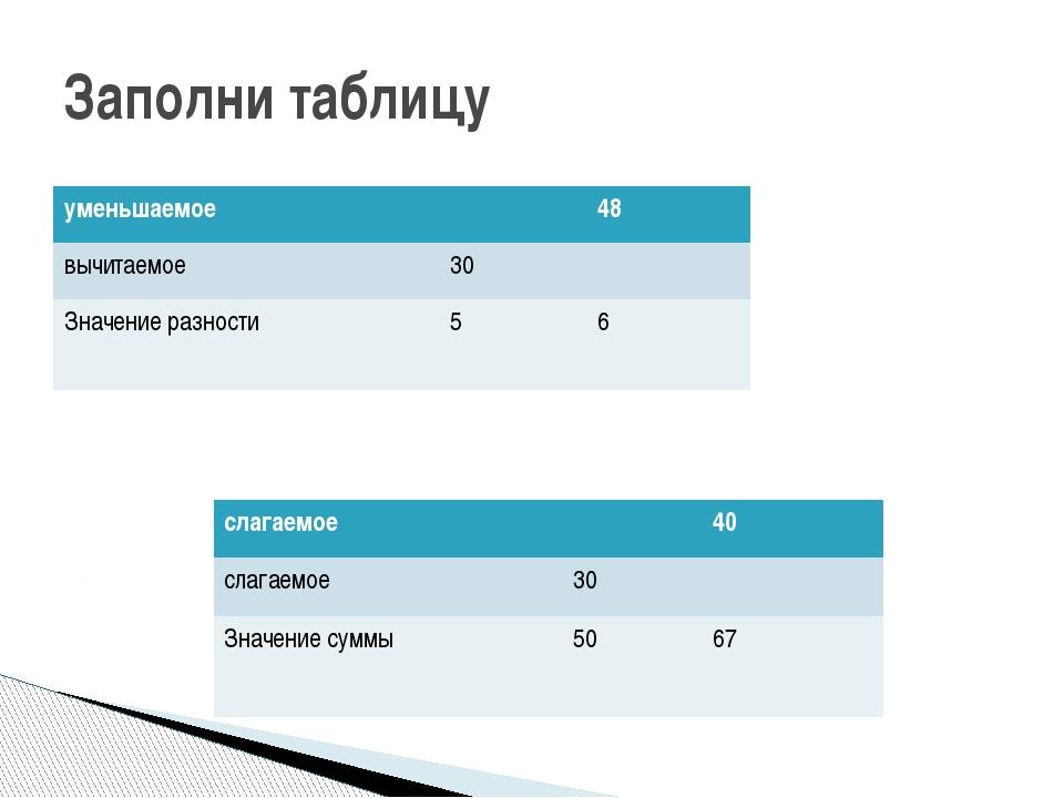Заполни таблицу уменьшаемое 48 вычитаемое 30 Значение разности 5 6 слагаемое...