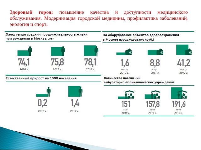 ЗДОРОВЫЙ ГОРОД Здоровый город: повышение качества и доступности медицинского...
