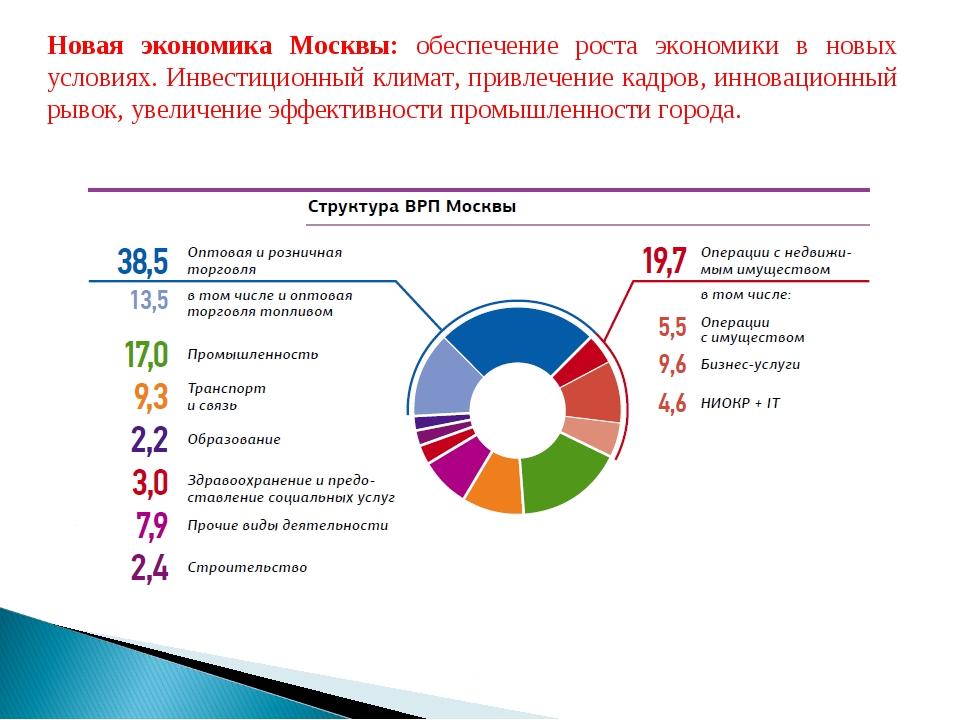 Новая экономика Москвы: обеспечение роста экономики в новых условиях. Инвести...