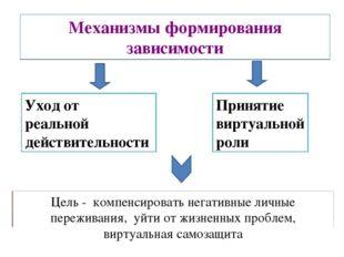 Механизмы формирования зависимости Уход от реальной действительности Принятие