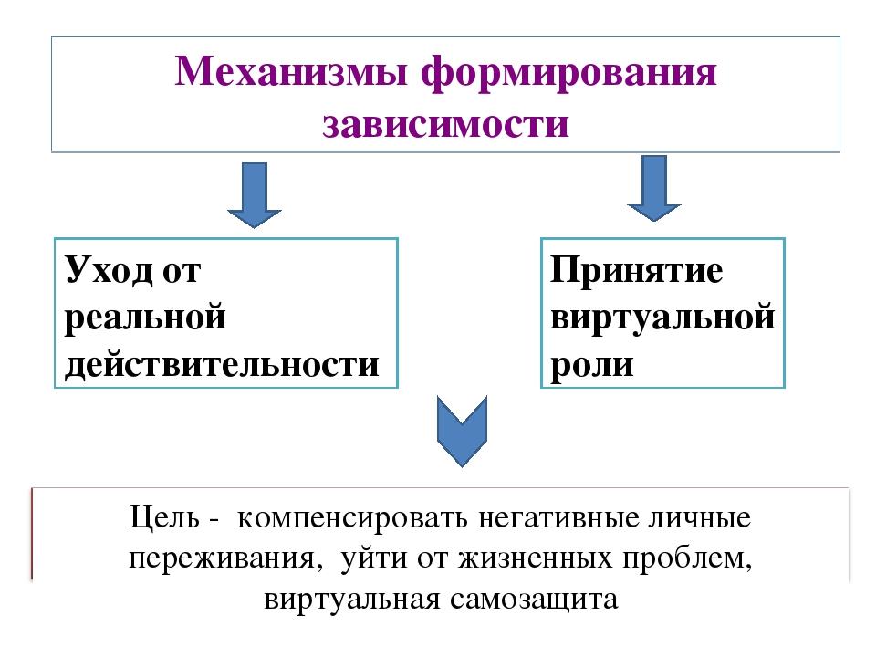 Механизмы формирования зависимости Уход от реальной действительности Принятие...