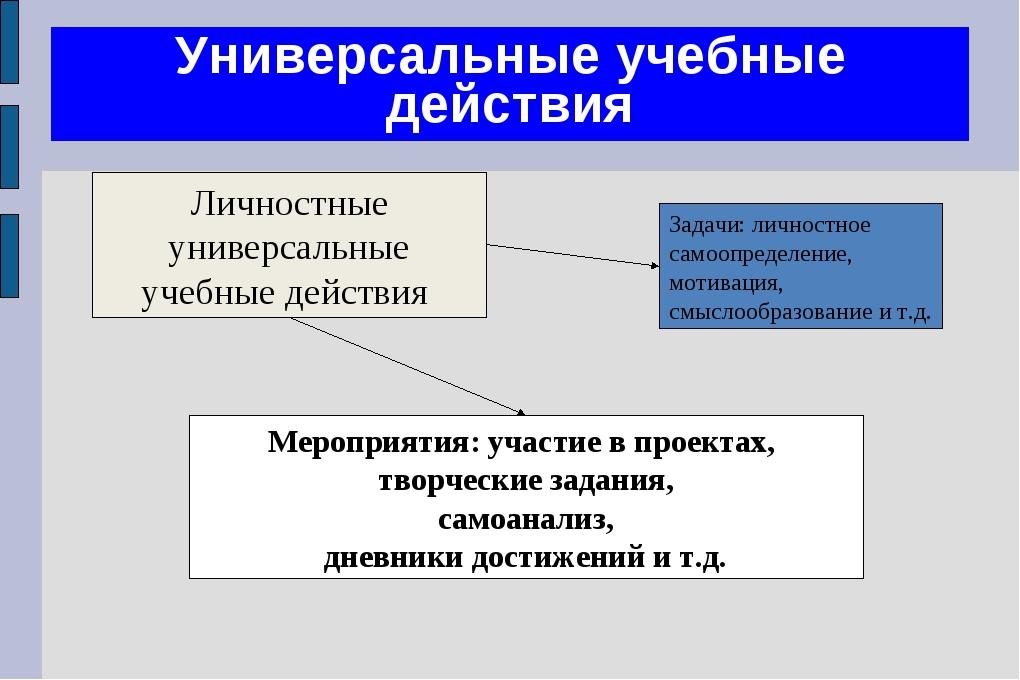 Универсальные учебные действия Личностные универсальные учебные действия Меро...