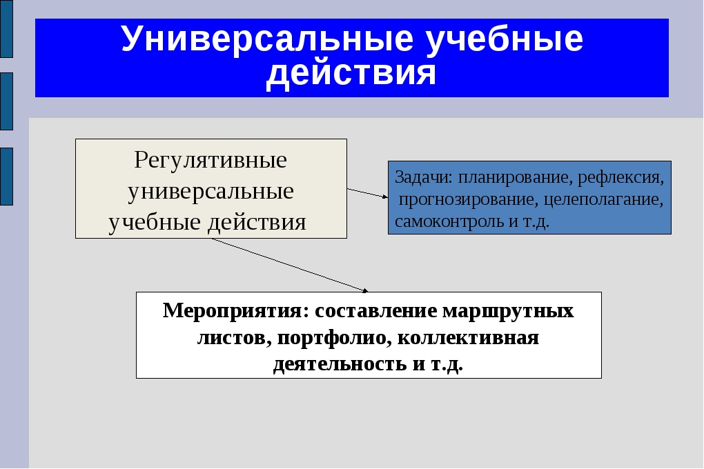 Универсальные учебные действия Регулятивные универсальные учебные действия Ме...