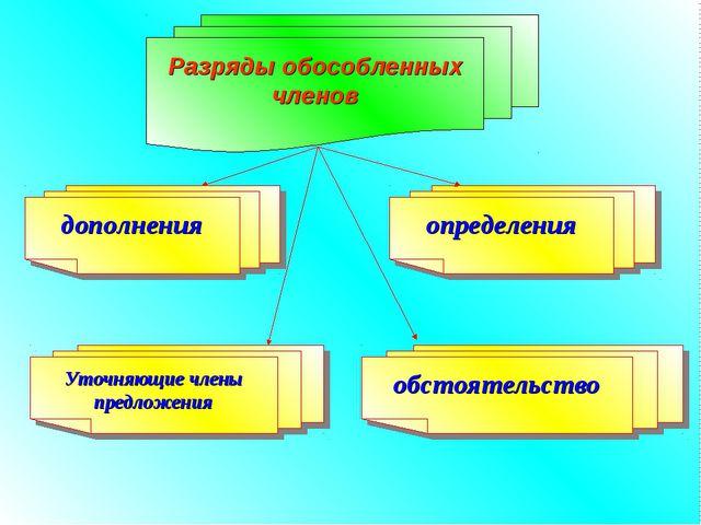 Разряды обособленных членов дополнения определения Уточняющие члены предложе...