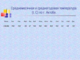 Среднемесячная и среднегодовая температура (t, С) по г. Актобе. МесяцЯнв.Фе