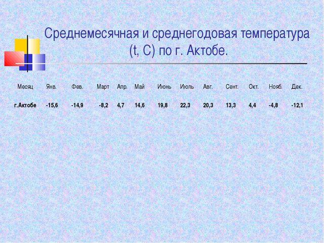 Среднемесячная и среднегодовая температура (t, С) по г. Актобе. МесяцЯнв.Фе...