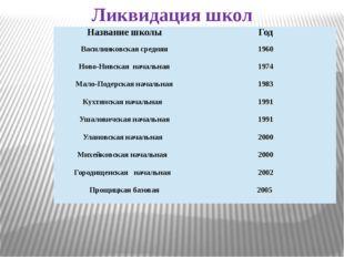 Ликвидация школ Название школы Год Василинковскаясредняя 1960 Ново-Нивскаянач