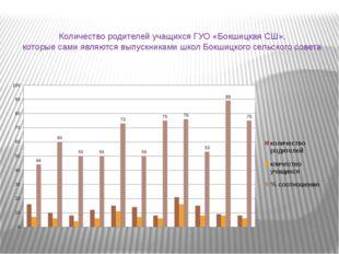 Количество родителей учащихся ГУО «Бокшицкая СШ», которые сами являются выпу