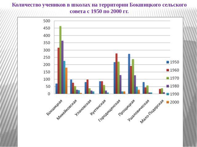 Количество учеников в школах на территории Бокшицкого сельского совета с 195...