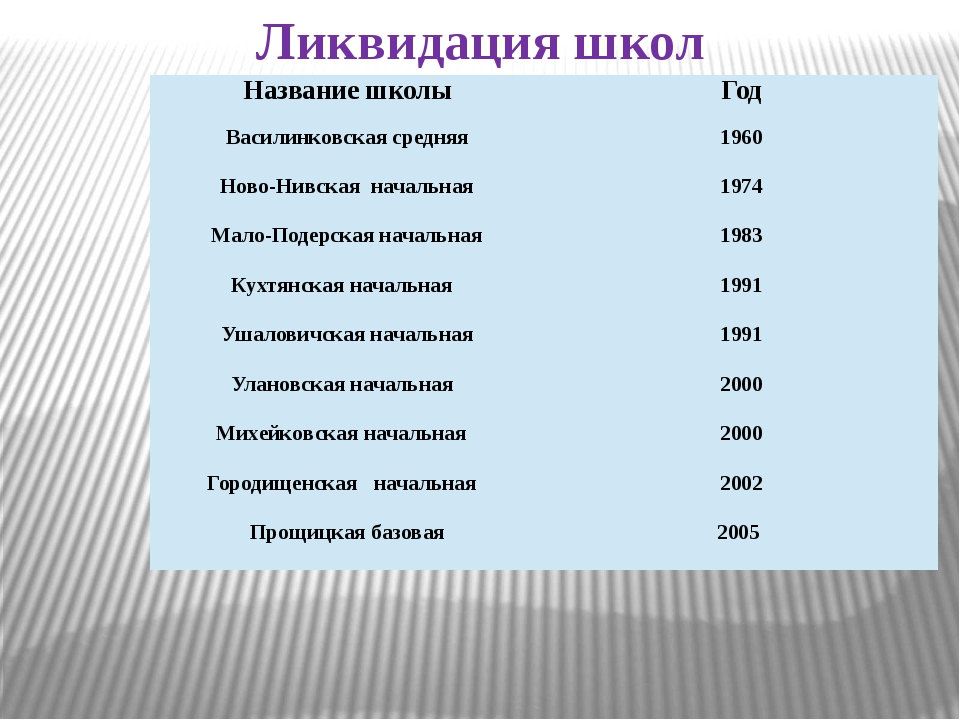 Ликвидация школ Название школы Год Василинковскаясредняя 1960 Ново-Нивскаянач...