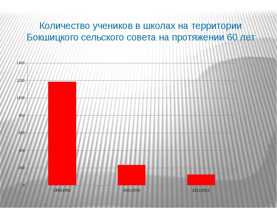 Количество учеников в школах на территории Бокшицкого сельского совета на про...