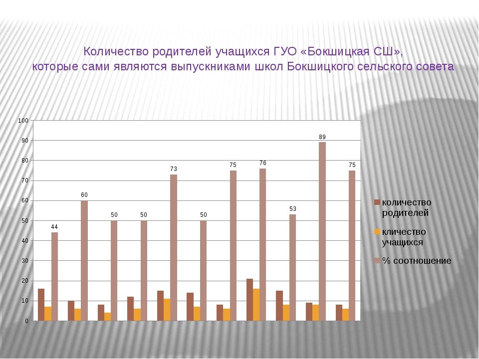 Количество родителей учащихся ГУО «Бокшицкая СШ», которые сами являются выпу...