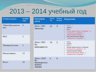 2013 – 2014 учебный год Категория детей Колич-во Обучен на дому Нарушения Дет