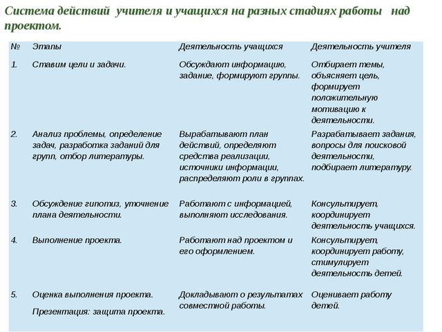 Система действий учителя и учащихся на разных стадиях работы над проектом. №...