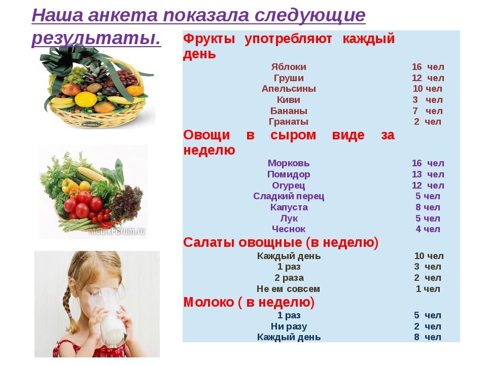 Диета Фруктово Овощная Отзывы