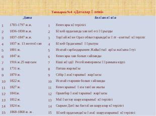 Тапсырма №4 «Даталар әлемі» Дата Болған оқиға 1 1783-1797 ж.ж. 1 Кенесары кө