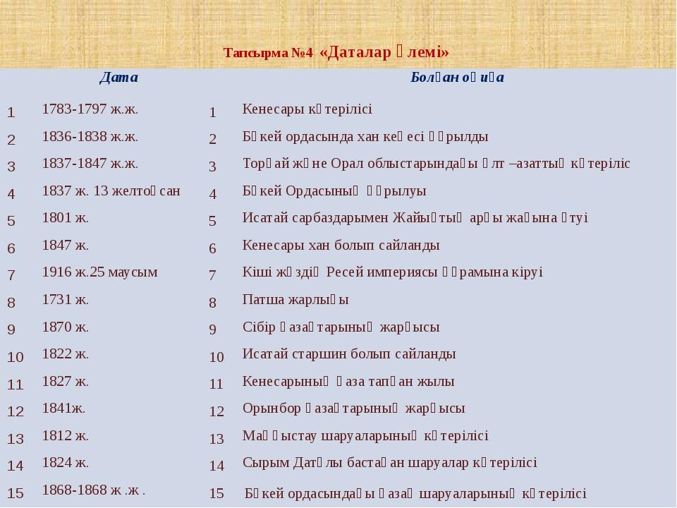 Тапсырма №4 «Даталар әлемі» Дата Болған оқиға 1 1783-1797 ж.ж. 1 Кенесары кө...
