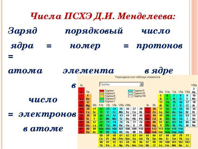 Числа ПСХЭ Д.И. Менделеева: Заряд порядковый число ядра = номер = протонов =...