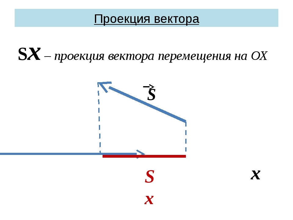 Проекция вектора Sх – проекция вектора перемещения на ОХ S x Sx