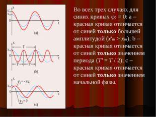 Во всех трех случаях для синих кривых φ0=0: а – красная кривая отличается о