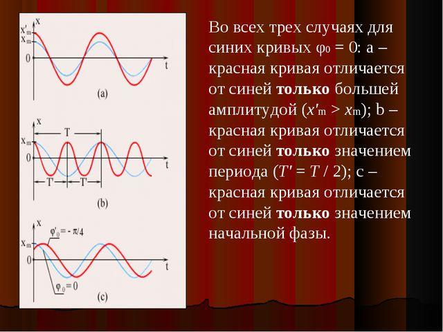 Во всех трех случаях для синих кривых φ0=0: а – красная кривая отличается о...
