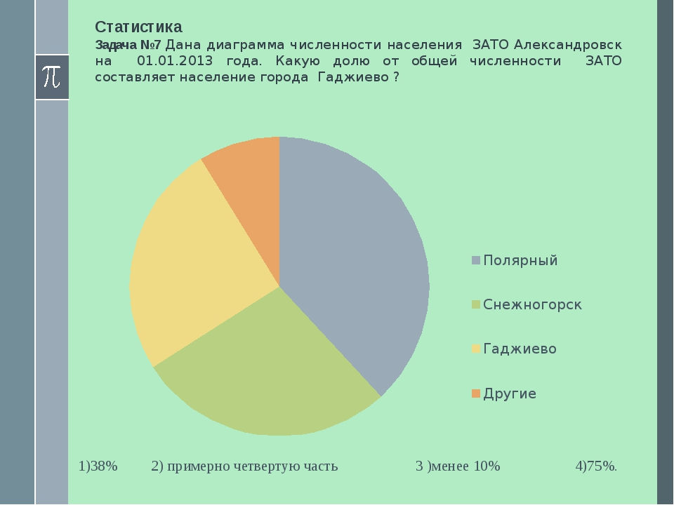 Статистика Задача №7 Дана диаграмма численности населения ЗАТО Александровск...