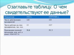 Озаглавьте таблицу. О чем свидетельствуют ее данные? Показатели 1913 г.1927