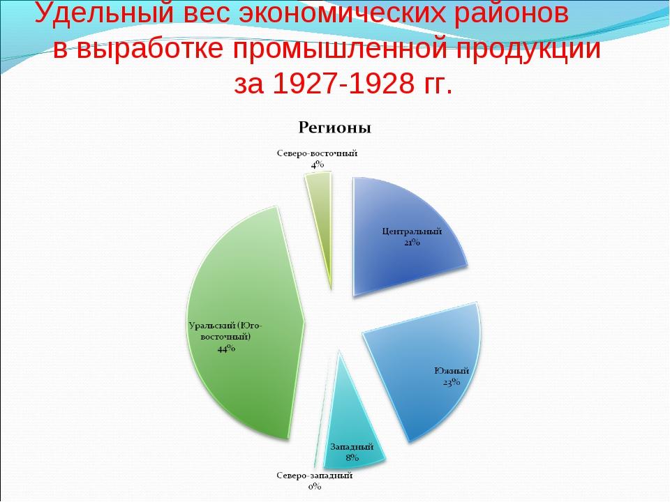Удельный вес экономических районов в выработке промышленной продукции за 1927...