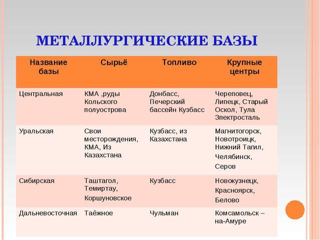 Характеристика химических баз россии таблица 9 класс автор дронов