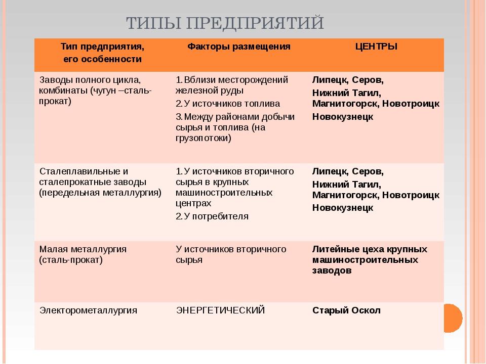 ТИПЫ ПРЕДПРИЯТИЙ Тип предприятия, его особенностиФакторы размещения ЦЕНТРЫ...