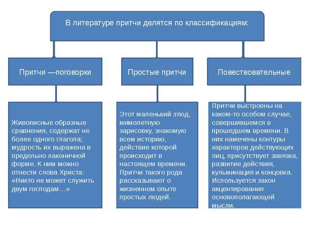 В литературе притчи делятся по классификациям: Притчи —поговорки Живописные...