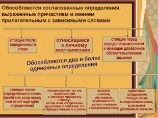 Обособляются согласованные определения, выраженные причастием и именем прилаг