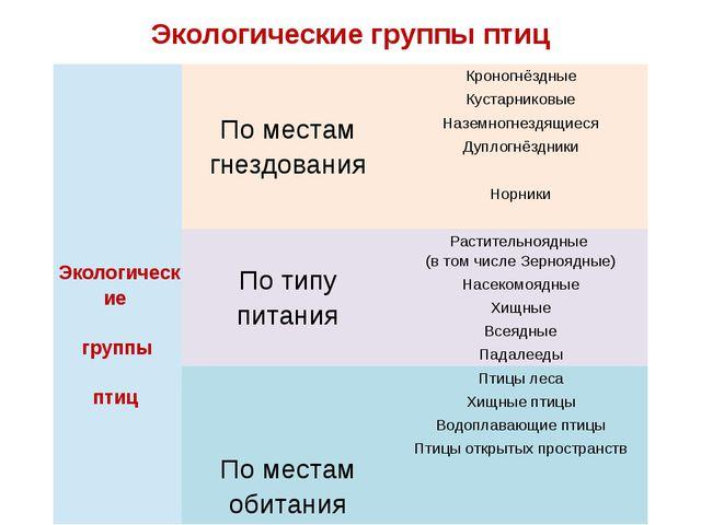 Экологические группы птиц Экологические группы птиц По местам гнездования...