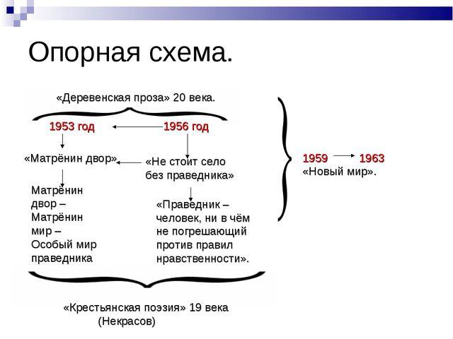 Опорная схема. «Деревенская проза» 20 века. 1953 год 1956 год «Матрёнин двор»...