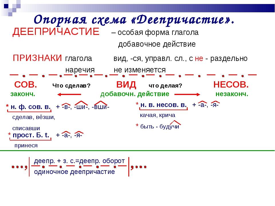 Опорная схема «Деепричастие». ДЕЕПРИЧАСТИЕ – особая форма глагола  добаво...